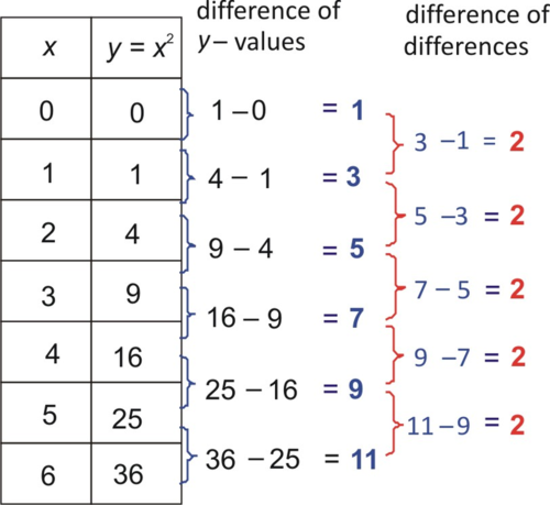Linear, Exponential, and Quadratic Models
