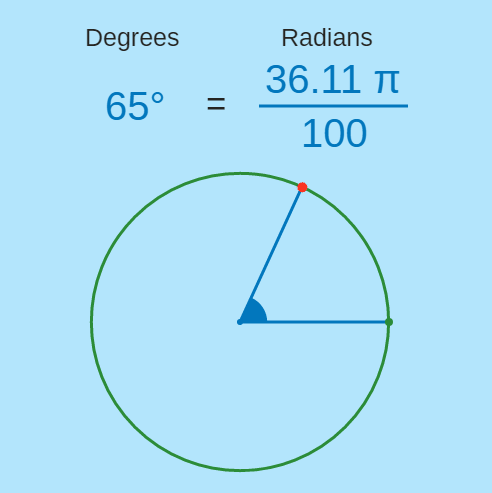 Degrees to Radians and Back Again!