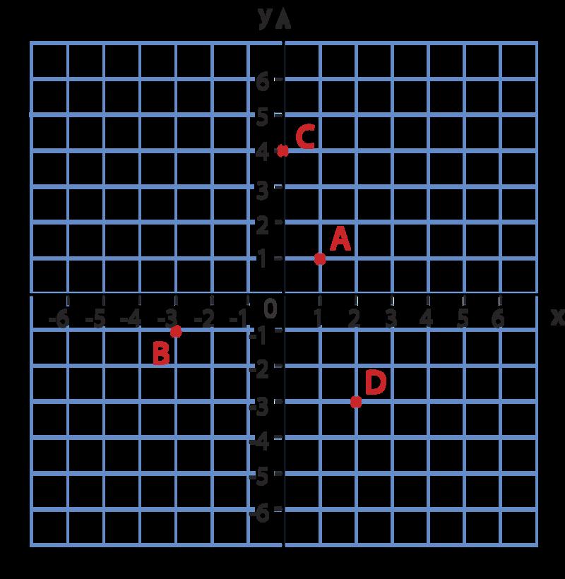 Ordered Pairs In Four Quadrants Read Algebra Ck 12