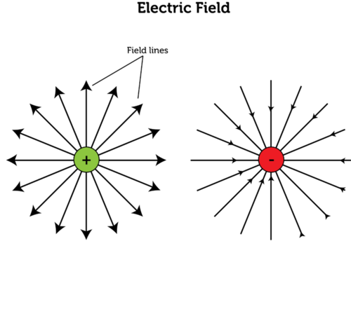 Electric field exerted by a point charge