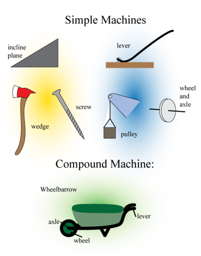 The six types of simple machines, along with an example of a compound machine