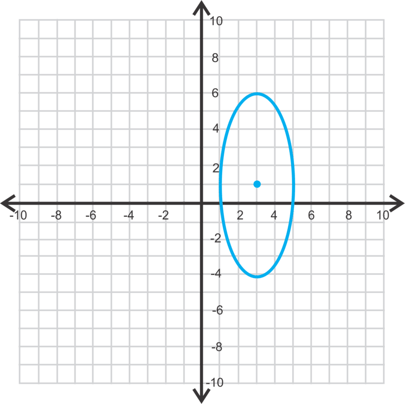 Ellipses Not Centered at the Origin ( Read ) | Calculus | CK