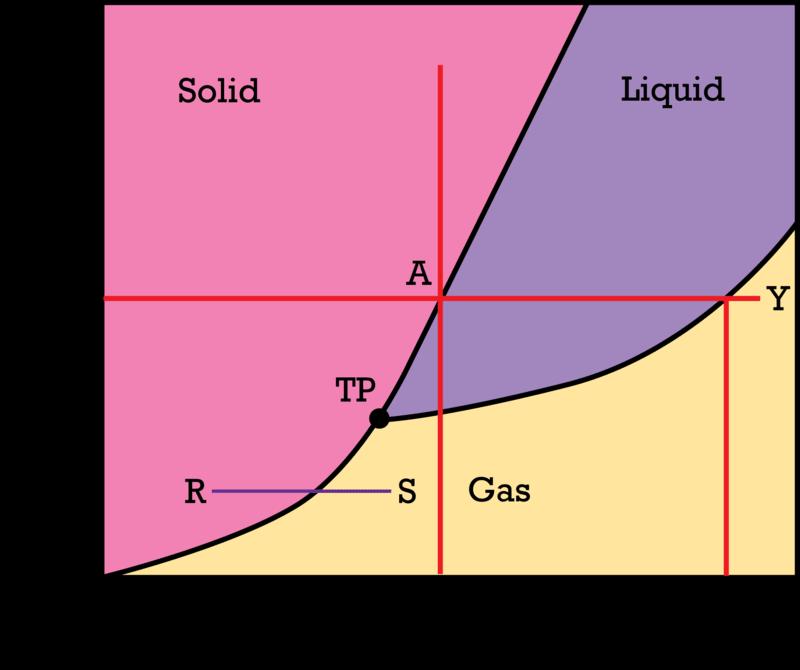Phase Diagrams – Phase Diagrams Worksheet