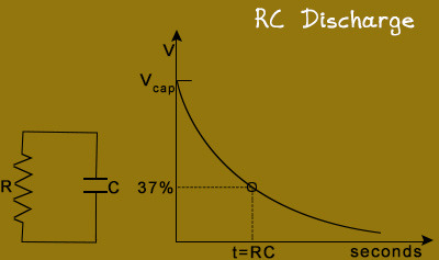RC Time Constant Discussion Questions