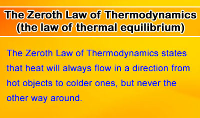 Zeroth Law of Thermodynamics (the law of thermal equilibrium) - Overview