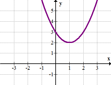 Complex Roots of Quadratic Functions