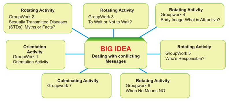 Using GroupWork Activities