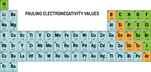 Pauling electronegativity values of the periodic table