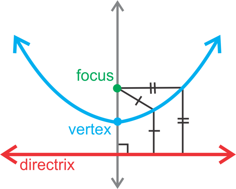 Parabolas with Vertex at the Origin