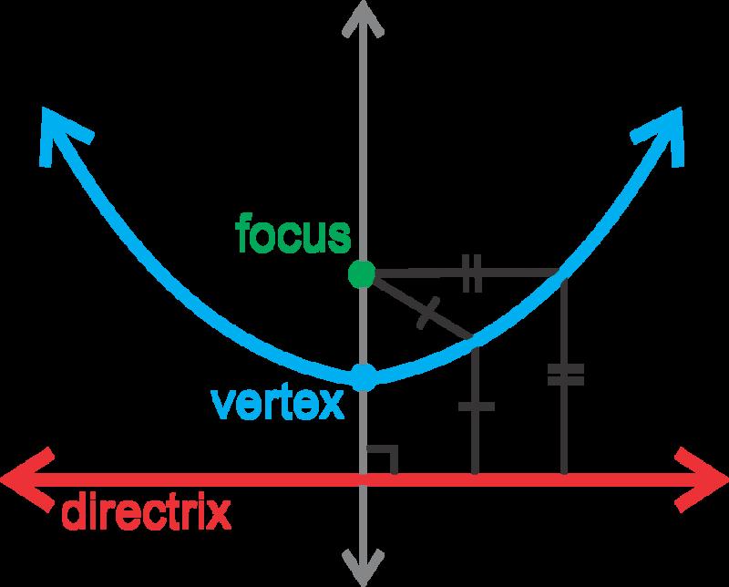 Parabolas With Vertex At The Origin Read Calculus Ck 12