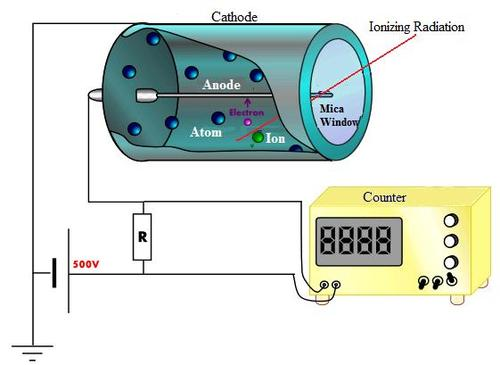 A Geiger Counter