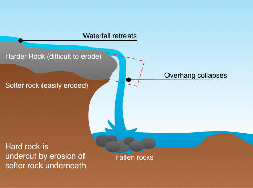 Diagram of how a waterfall forms