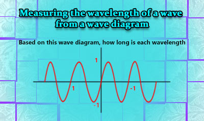 Measurable Properties of Waves - Example 4