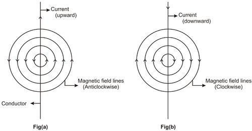 Magnetic Field due to Current Carrying Conductor | CK-12