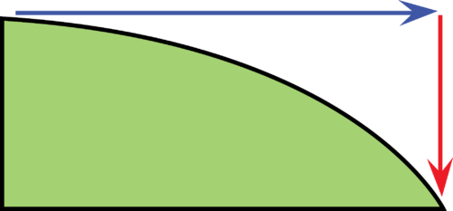 Drawing a horizontal line from the surface of the Earth shows a very small vertical drop