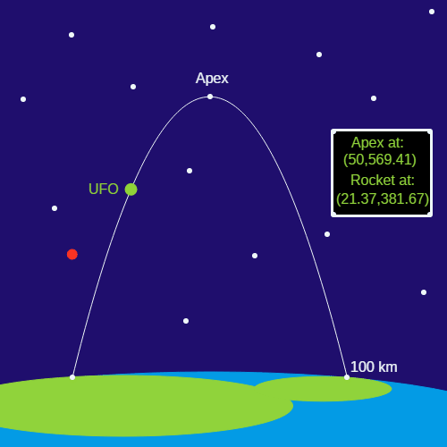 Modeling with Quadratic Functions: UFO Launch