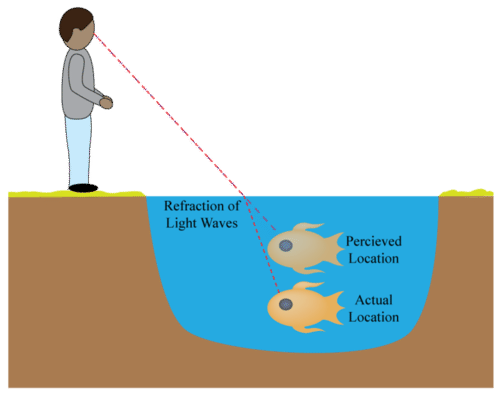 Diagram illustrating refraction