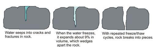 Diagram showing ice wedging