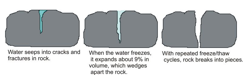 Diagram showing ice wedging