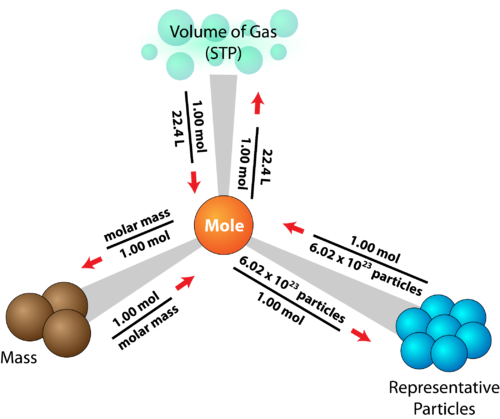 How to convert between moles, mass, number of particles, and volume of a gas