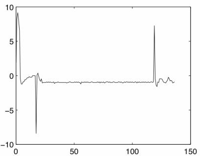 Plot of altitude versus time.