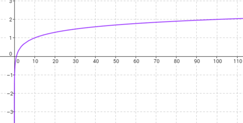 SLT 23 Graph logarithmic functions expressed symbolically and show key features of the graph.
