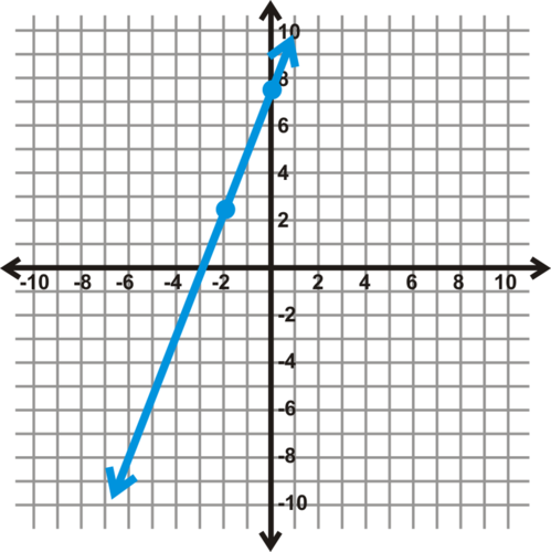 Graph a Line in Standard Form