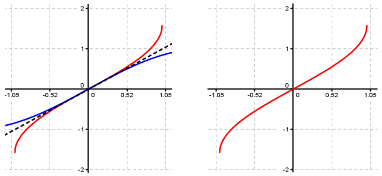 how to draw graphs of inverse trigonometric functions