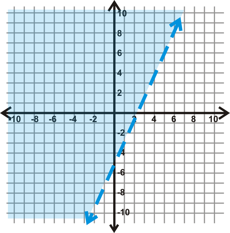 Graphing Inequalties In Two Variables Ck 12 Foundation