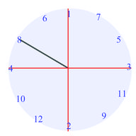 Reference Angles and Angles in the Unit Circle
