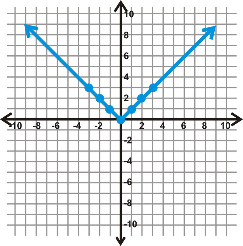 Graphing Basic Absolute Value Functions