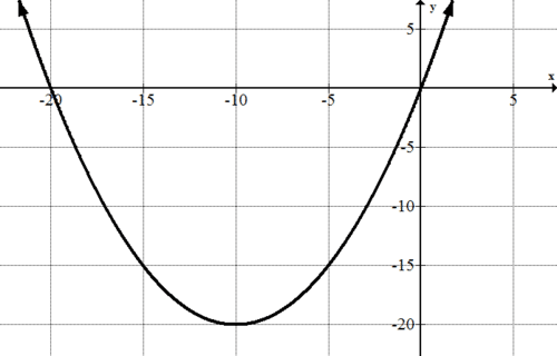 Finding Parametric Equations of Conics: Parabolas