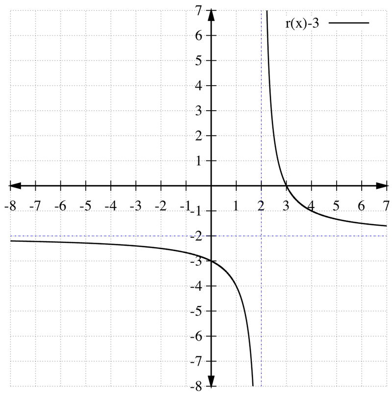 Graphs of Rational Functions | CK-12 Foundation