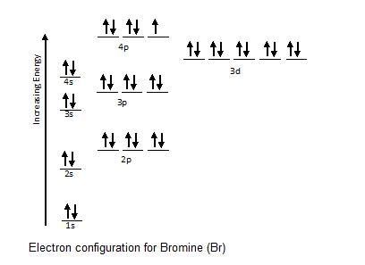 how to write electron configuration for bromine