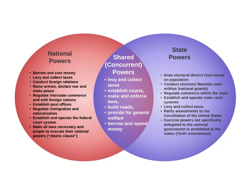 Governmental Powers and Federalism   CK-12 Foundation