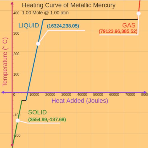 Melting Metallic Mercury