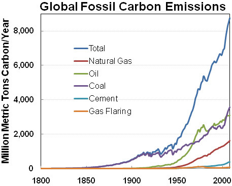 Graph of rising carbon dioxide emissions