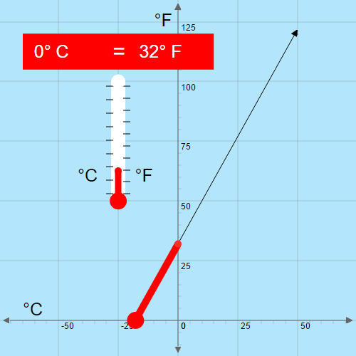 Linear Equations: Temperature Transitions