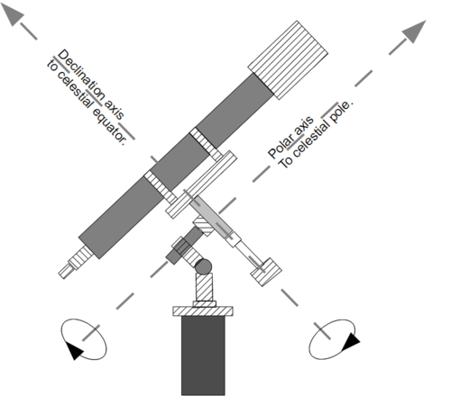 Mounting Telescope