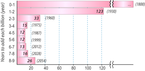Graph showing the amount of time between the addition of one billion people to the planet's population