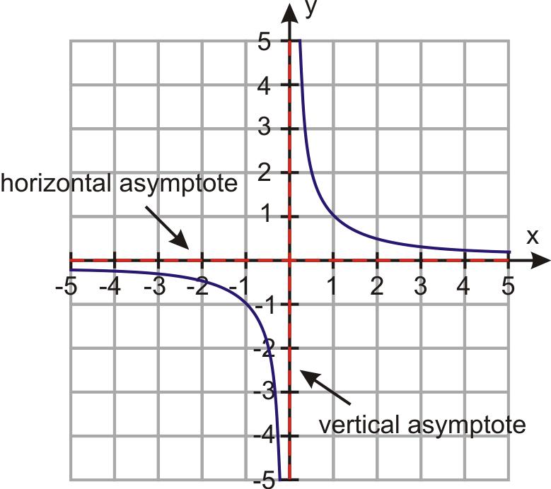 Estimate Graphs of Rational Functions ( Read ) | Algebra | CK-12 ...