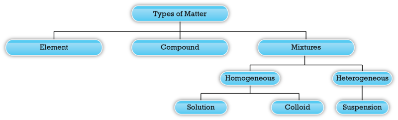 Lesson 3.2 Types of Matter