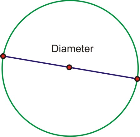 Image result for how to measure diameter of a circle