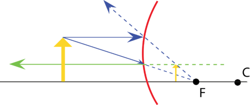 Convex Mirrors Read Physics Ck 12 Foundation