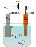 Illustration of the electroplating of copper