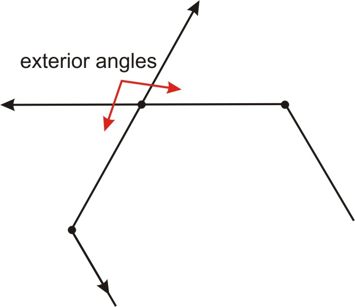 As you can see the two exterior angles at the same vertex - Same side exterior angles are congruent ...