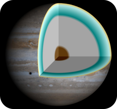 The structure of Jupiter
