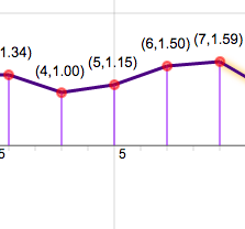 Graphs of Functions Based on Rules: Plotting Profits