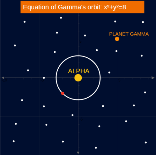 Equation of a Circle: The Map of the Beta Solar System
