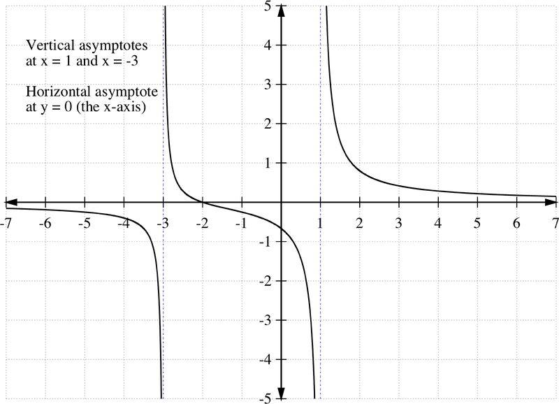 Horizontal and Vertical Asymptotes ( Read ) | Algebra | CK-12 Foundation